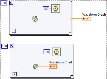 What Is the Difference between Waveform Graphs and Waveform