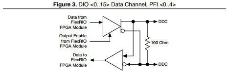 Reason for 100 Ohm Resistor on Transmitter of the NI 6585