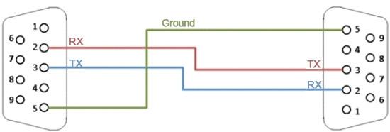 null modem wiring diagram db9 null modem wiring diagram