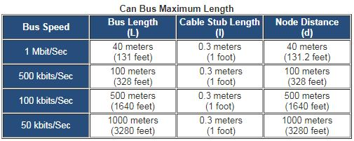 What is the Maximum Cable Length For a CAN Bus? - National