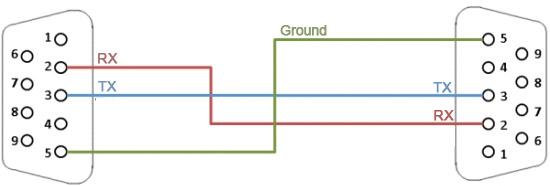 Rs232 Serial Adapter Wiring Diagram - Wiring Diagrams on