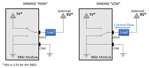 Configuring the NI 940x Modules for Sinking or Sourcing