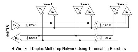 ni-serial directly supports 4-wire full-duplex operation on peer-to-peer rs- 485 networks  multidrop rs-485 networks require additional software  development