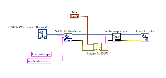 How to Send a Response as JSON Format From LabVIEW Web Service