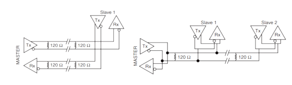 As signals travel through cabling it creates reflections, terminating resistors aim to reduce and minimise these reflections. In the case of circuits with ...