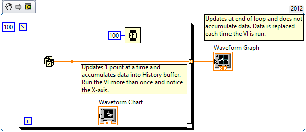 What Is The Difference Between Waveform Graphs And Waveform Charts In Labview National Instruments